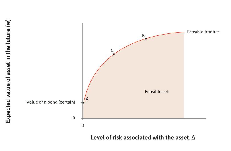 Upward-sloping risk–return schedule : Ayesha can entirely opt out of risk-taking by purchasing the bond (point A). But she also has a large choice of stocks with more or less risk. Notice that the risk–return schedule is upward sloping. Higher returns (greater expected values) are possible only by taking greater risk, for example, by purchasing the stock indicated by point C, or—even more risky—point B.