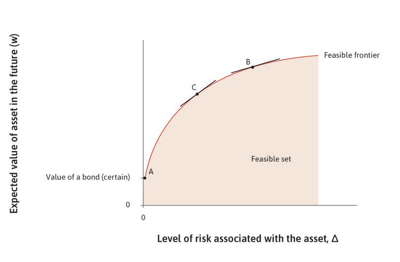 The trade-off of risk and return: The feasible set.