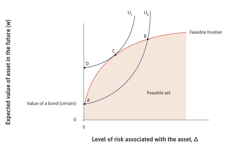 Ayesha's preferences : The blue curves show combinations of w and Δ) that give Ayesha the same level of utility. They are upward sloping, meaning that Ayesha needs to be compensated for risk-taking through a higher expected return.