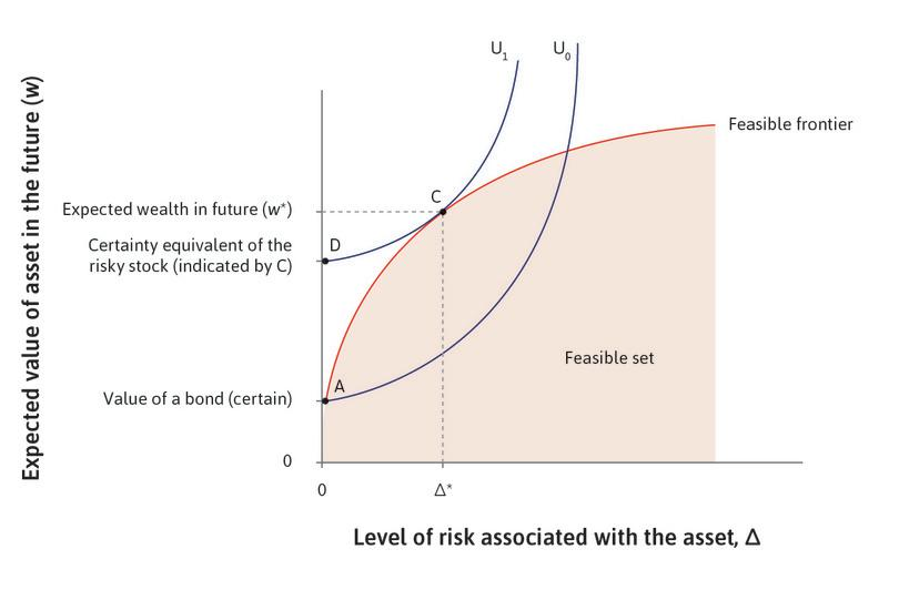Ayesha does better by buying a stock : Point D is called the certainty equivalent of point C, meaning it is the outcome with zero risk that would be just as good as the risky asset she chooses. But D is not feasible. This explains Ayesha's choice of a risky stock at C rather than the safe bond at A.