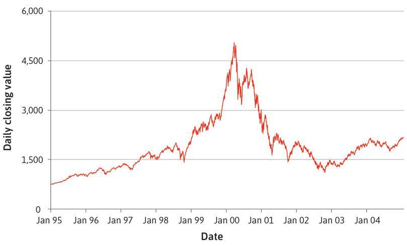 The tech bubble: Nasdaq Composite Index (1995–2004).