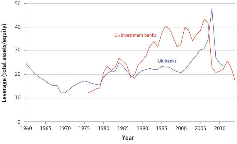 Leverage ratio of banks in the UK and US (1960–2014).