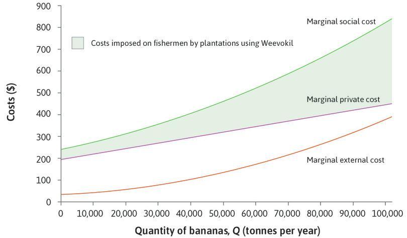 Marginal costs of banana production using Weevokil.