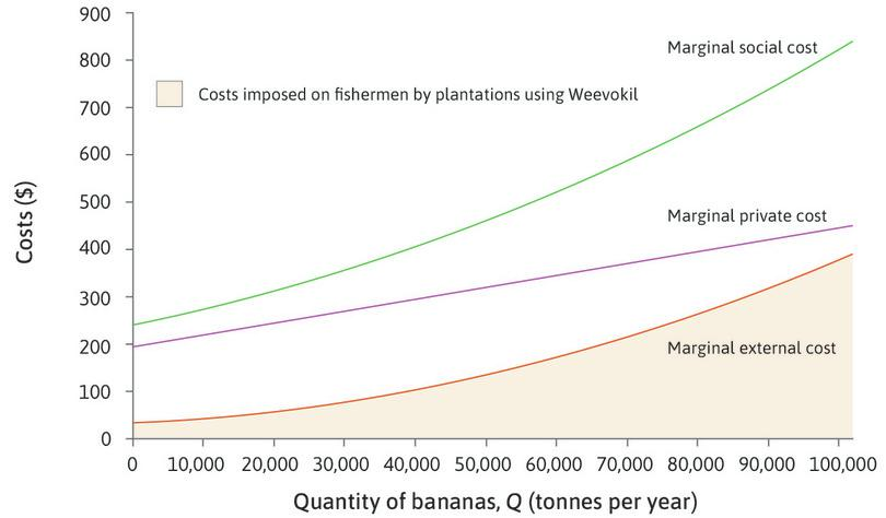 The marginal external cost (MEC) : The orange line shows the marginal cost imposed by the banana growers on fishermen—the marginal external cost. This is the cost of the reduction in quantity and quality of fish caused by each additional tonne of bananas.