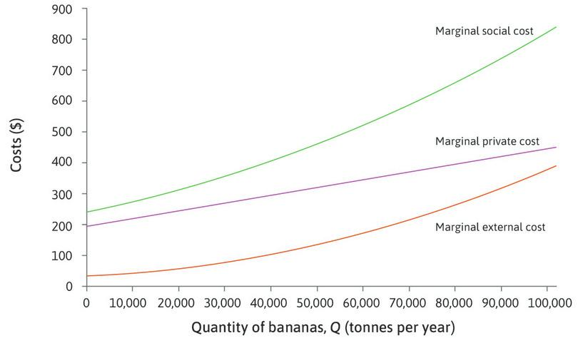 The marginal social cost : Adding together the MPC and the MEC, we get the full marginal cost of banana production—the marginal social cost (MSC). This is the green line in the diagram.