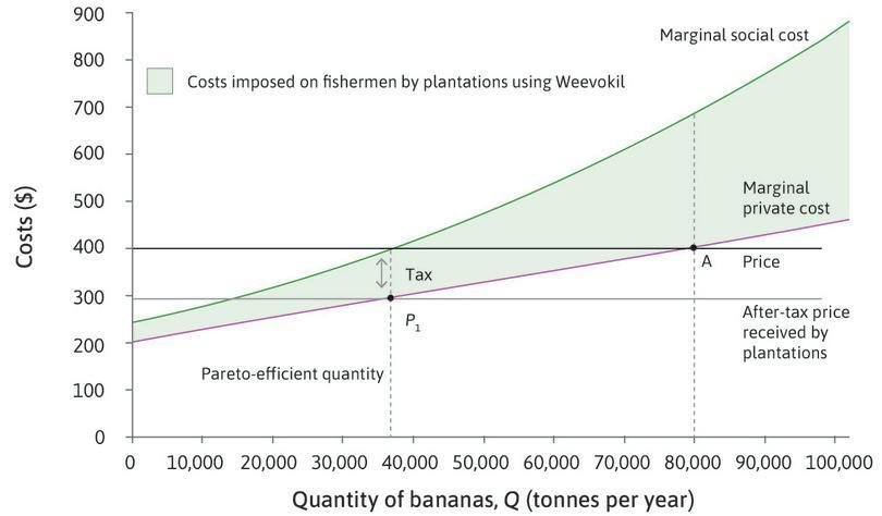 Using a tax to achieve Pareto efficiency.