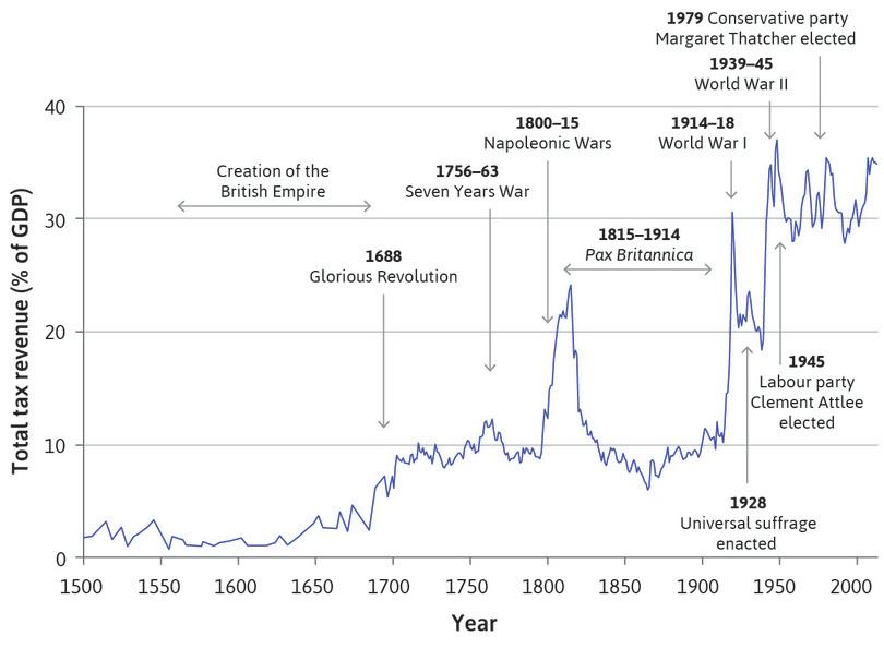 The growth of government in the UK (1500–2015).