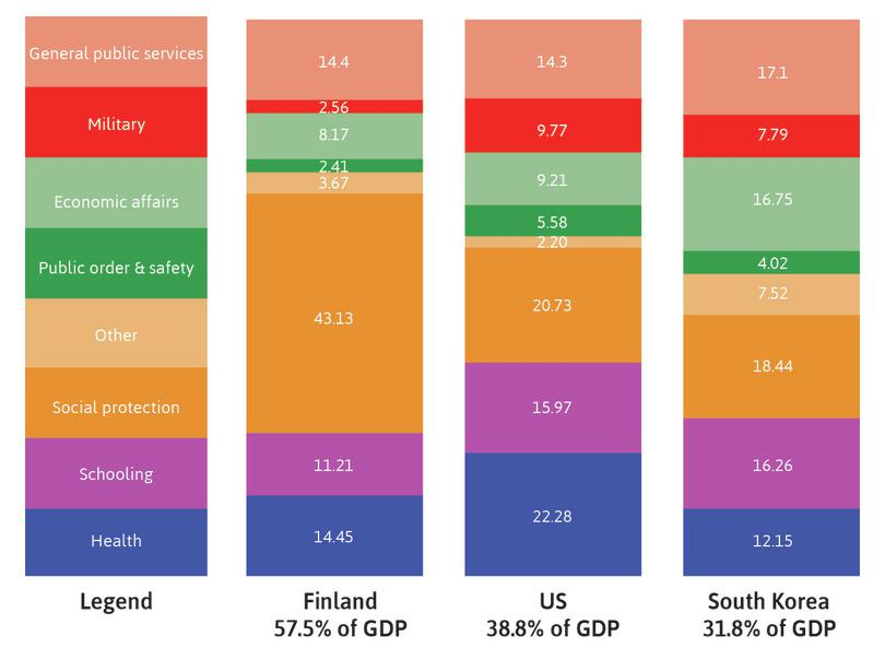 Patterns of public expenditure in Finland, the US, and South Korea (2013) measured as a percentage of total spending by government.
