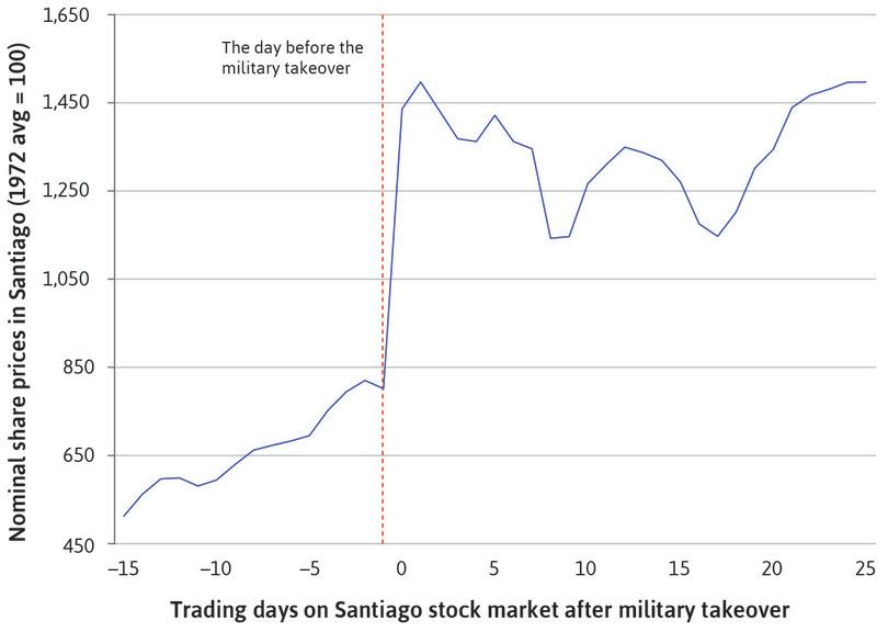 Stock market prices in Chile: The military overthrow of the socialist government, 1973. (Note: Time zero is the first trading day on the Santiago stock market following the military takeover.)