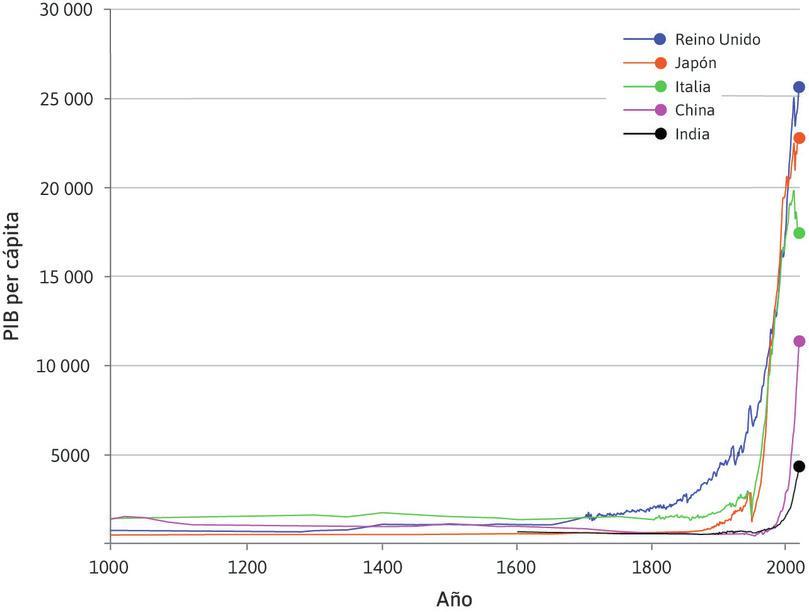 El palo de hockey de la historia: Producto Interno Bruto per cápita en cinco países (1000-2015).