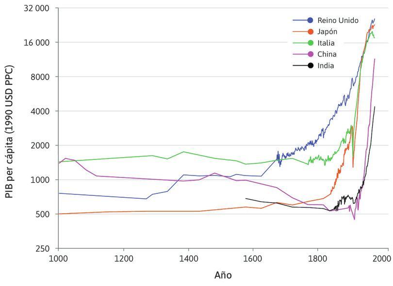 Se dibuja una línea a través de los puntos de datos : Se han unido con líneas rectas los puntos de datos de cada país que se mostraban en el paso anterior. Antes de 1800 no podemos ver cómo cambian los niveles de vida de un año a otro.
