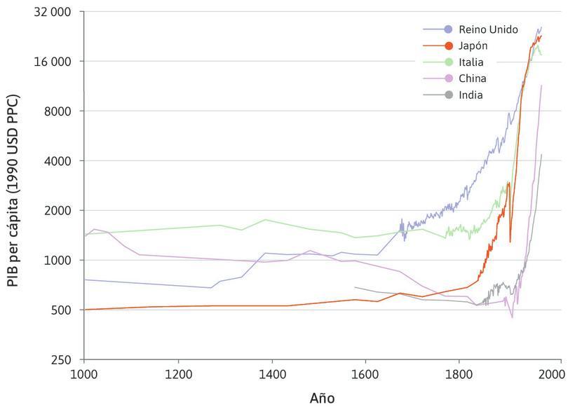 Japón : En Japón, el quiebre del palo de hockey es más marcado y ocurre alrededor de 1870.