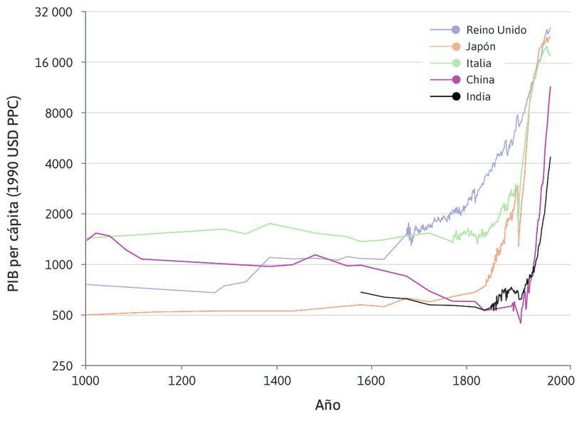 China e India : El quiebre para China e India ocurrió en la segunda mitad del siglo XX. El PIB per cápita cayó en la India durante la era colonial británica. Puede verse además que esto también es cierto en el caso de China durante el mismo periodo, en el que las naciones europeas lograron dominar la política y la economía chinas.