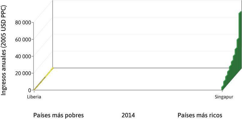 Los más ricos y los más pobres : En Singapur, el país más rico que se encuentra en el extremo derecho del gráfico, el promedio de ingresos del 10% más rico y el 10% más pobre es de 67 436 dólares y 3652 dólares, respectivamente. En Liberia, el país en el extremo izquierdo, los ingresos correspondientes al 10% superior e inferior son 994 dólares y 17 dólares, respectivamente.