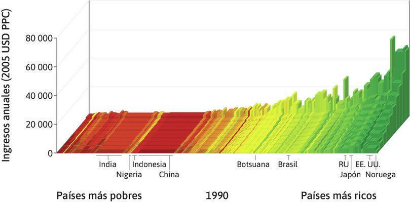 World income distribution in 2014 : Los países se clasifican de menor a mayor PIB per cápita de izquierda a derecha. Para cada país, la altura de las barras muestra el promedio de ingresos para los diferentes deciles de la población, desde el 10% más pobre al frente, hasta el 10% más rico al fondo. El ancho de la barra indica la población del país.