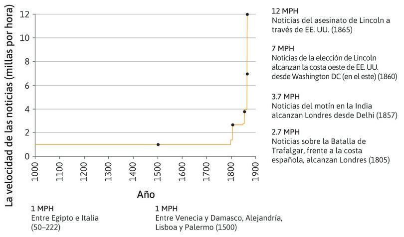 La velocidad con que viajaba la información (1000-1865).