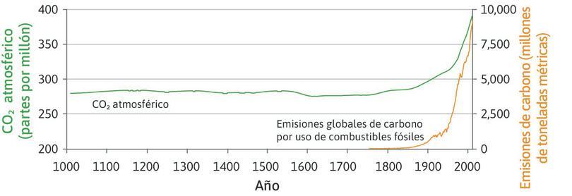 Dióxido de carbono en la atmósfera (1010-2010) y emisiones globales de carbono por uso de combustibles fósiles (1750-2010).