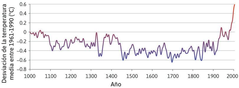 Temperaturas en el hemisferio norte a largo plazo (1000-2006).