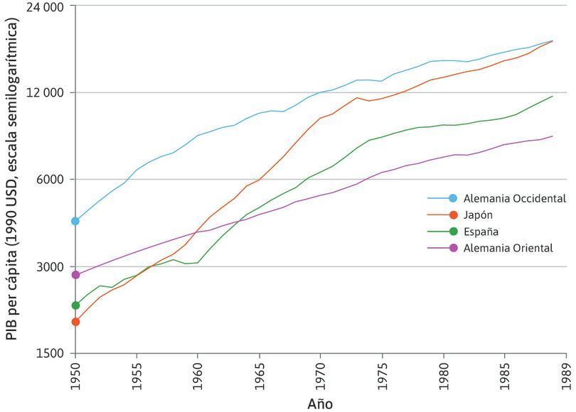 Las dos Alemanias: Planificación central y capitalismo (1950-1989).