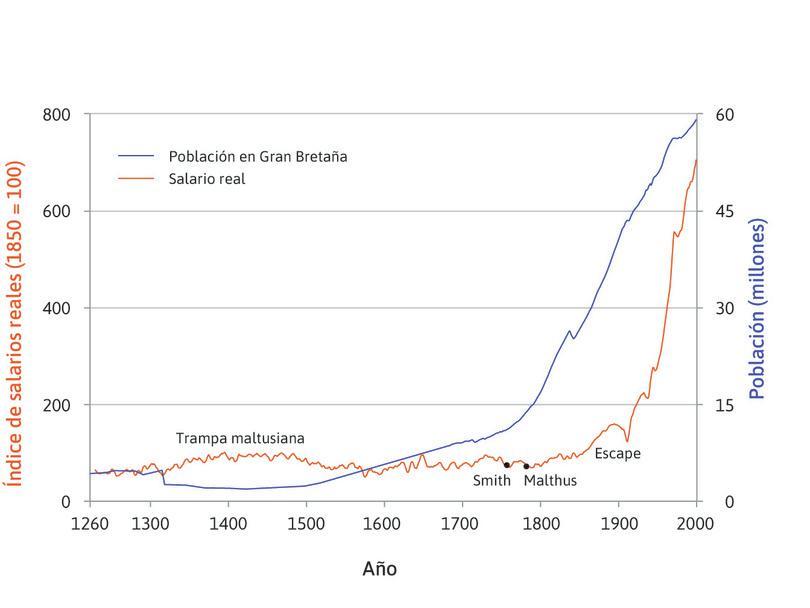 Salarios reales a lo largo de siete siglos: salarios de los artesanos (trabajadores cualificados) en Londres (1264-2001) y población de Reino Unido.