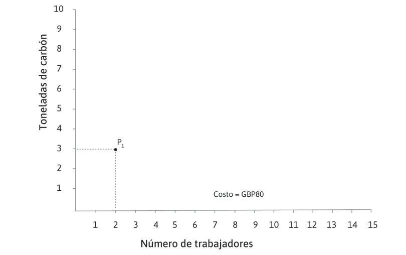 El costo total en P1 : El costo total de emplear a 2 trabajadores con 3 toneladas de carbón es (2 × 10) + (3 × 20) = £80.