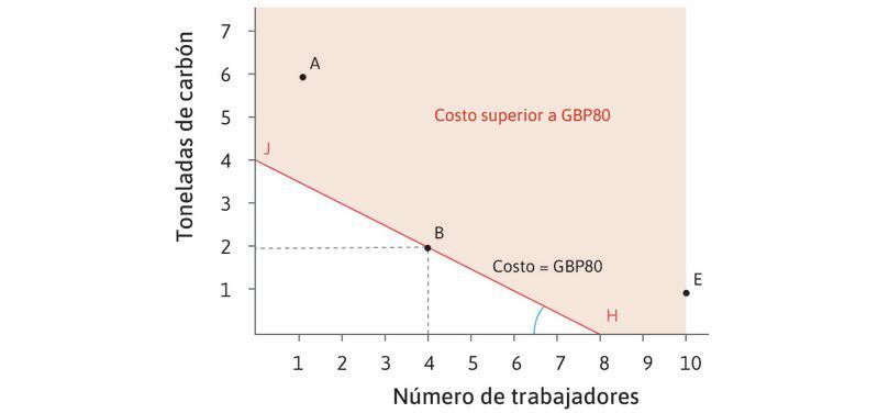 El costo de usar diferentes tecnologías para producir 100 metros de paño: bajo costo relativo del trabajo.