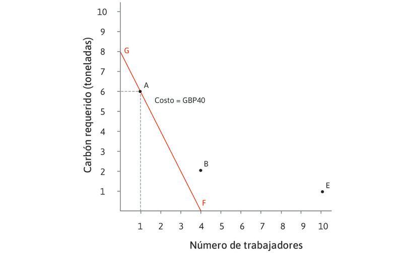 La curva de isocosto de £40 cuando w = 10 y p = 5 : La tecnología A está en la línea de isocosto FG. En cualquier punto en esta línea el costo total de los insumos es de £40. Las tecnologías B y E están por encima de esta línea, ya que sus costos son mayores.