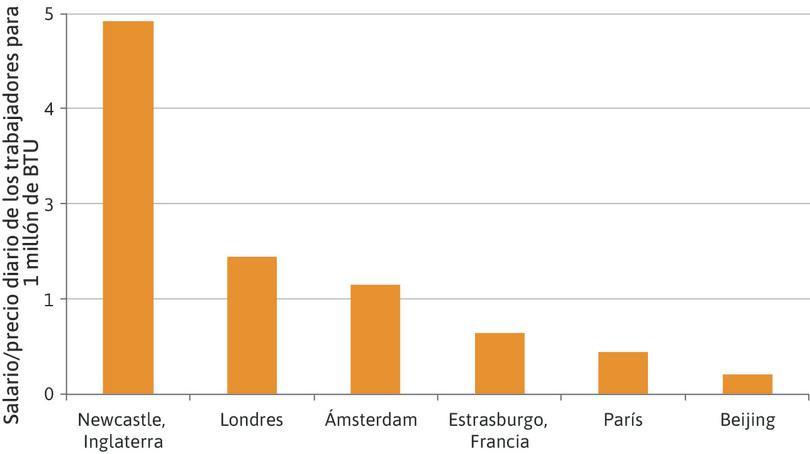 Salarios relativos al precio de la energía (principios del siglo XVIII).