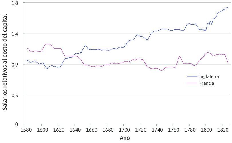 Salarios relacionados con el costo de los bienes de capital (finales del siglo XVI y comienzos del  XIX).