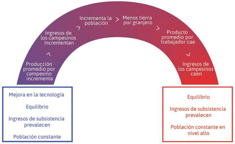 El modelo de Malthus: el efecto de una mejora tecnológica.