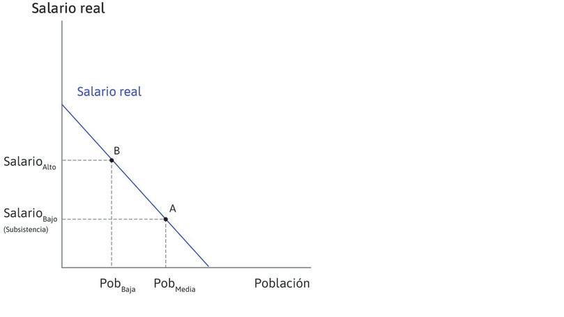 Diagrama de la izquierda: cómo los salarios dependen del nivel de la población : A un nivel medio de población, el salario de las personas que trabajan la tierra se sitúa en su nivel de subsistencia (punto A). El salario es mayor en el punto B, donde la población es más pequeña, porque la productividad media del trabajo es mayor.