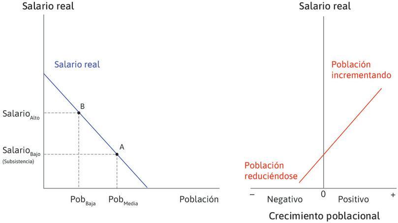 Diagrama de la derecha: cómo el crecimiento de la población depende de los niveles de vida : La línea del diagrama de la derecha es ascendente, mostrando que cuando los salarios (en el eje vertical) son altos, el crecimiento de la población (en el eje horizontal) es positivo (así que la población aumenta). Cuando los salarios son bajos, el crecimiento de la población es negativo (la población disminuye).