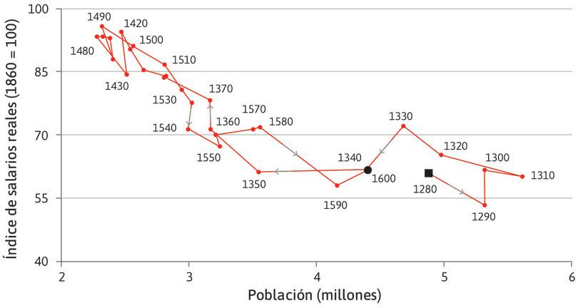 La trampa maltusiana: salarios y población (década 1280–década 1600).