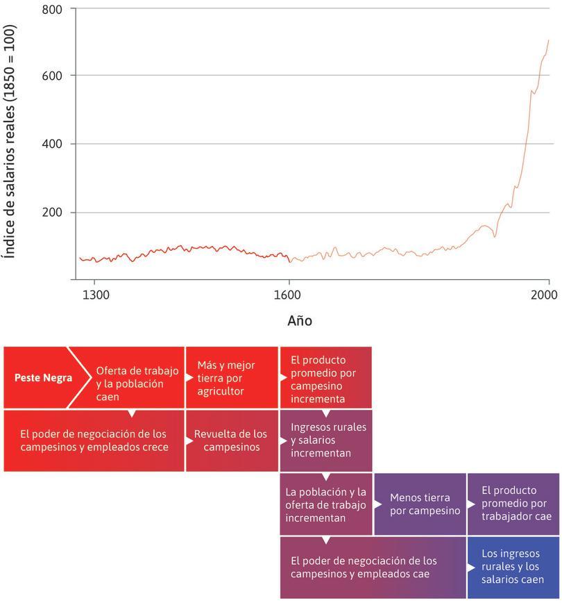 Una economía maltusiana en Inglaterra (1300 – 1600) : En esta figura, examinamos la economía maltusiana que existió en Inglaterra entre los años 1300 y 1600, resaltados en la parte superior.