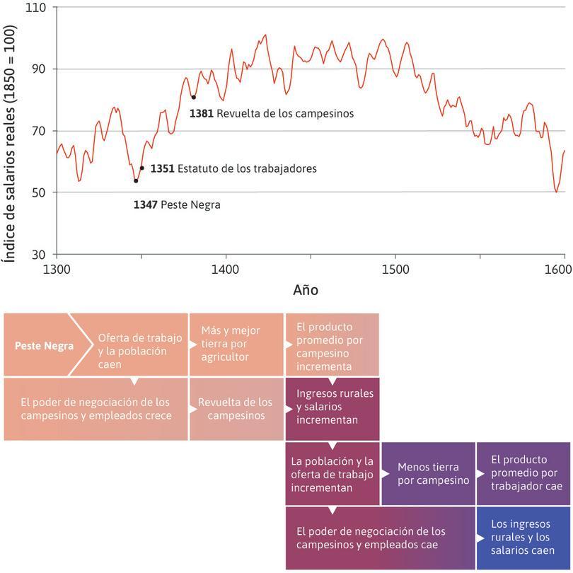 Estancamiento maltusiano (1350–1600) : Para 1600, los salarios reales habían caído al nivel en el que estaban 300 años antes.