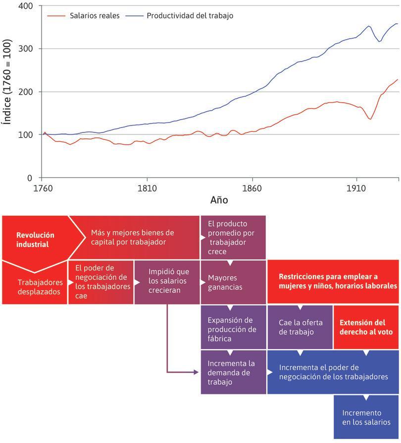 Escapar a la trampa maltusiana : En el siglo XVIII, la relación maltusiana persistía. En el siglo XIX, la economía parece haberse convertido en un régimen no maltusiano con los salarios reales, incrementándose mientras la población crecía.