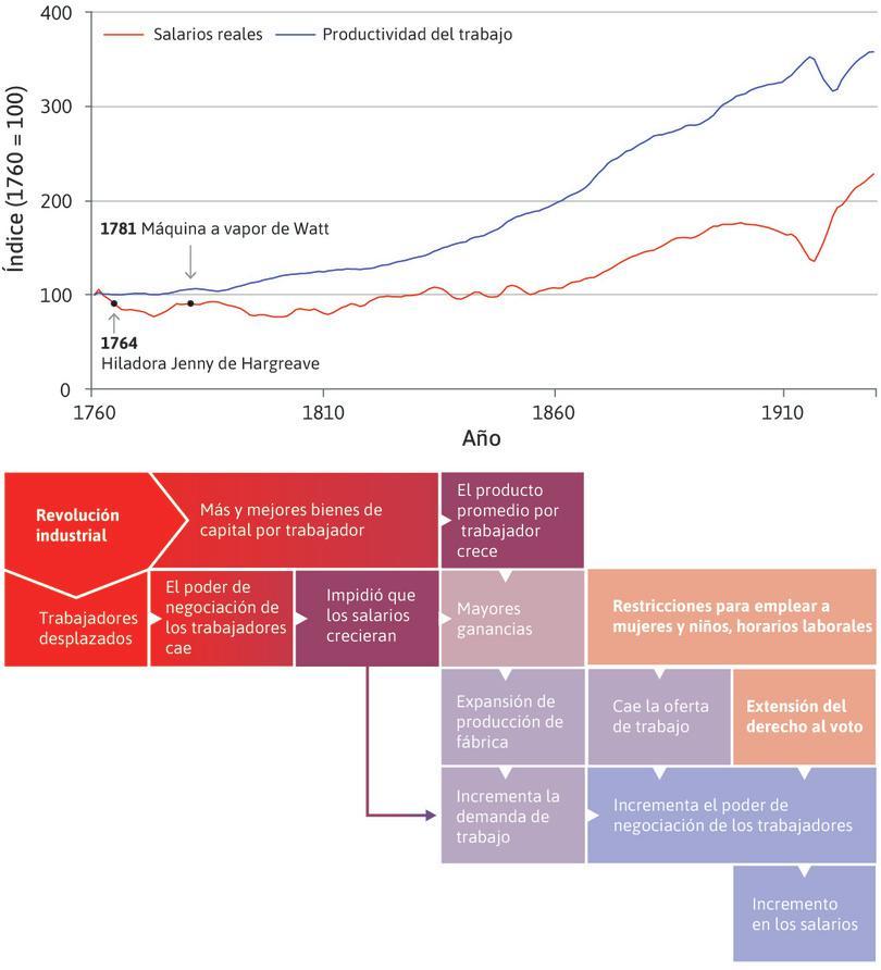 Desempleo urbano : La pérdida del empleo redujo el poder de negociación de los trabajadores, haciendo que los salarios se mantuvieran bajos, como puede observarse en la línea plana que presenta el gráfico entre 1750 y 1830. El tamaño del pastel se estaba incrementando, pero la porción de los trabajadores no.