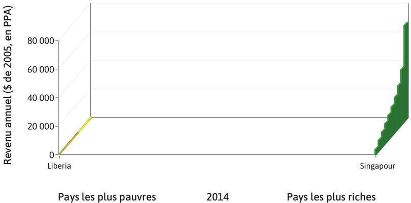 Le plus riche et le plus pauvre : À Singapour, le pays le plus riche situé le plus à droite sur le graphique, les revenus moyens des 10% les plus riches et des 10% les plus pauvres sont de 67436$ et 3652$, respectivement. Au Libéria, le pays le plus à gauche sur le graphique, les revenus correspondants sont 994$ et 17$.