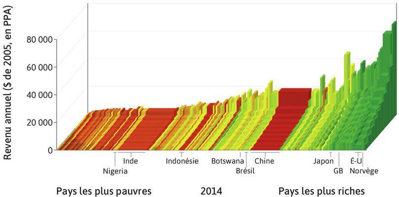 Distribution du revenu mondial en 2014 : Les pays sont rangés par PIB par tête, de la gauche vers la droite. Pour chaque pays, les hauteurs des barres montrent le revenu moyen des déciles de la population, des 10% les plus pauvres au premier plan au 10% les plus riches à l'arrière-plan. La largeur de la barre correspond à la population du pays.