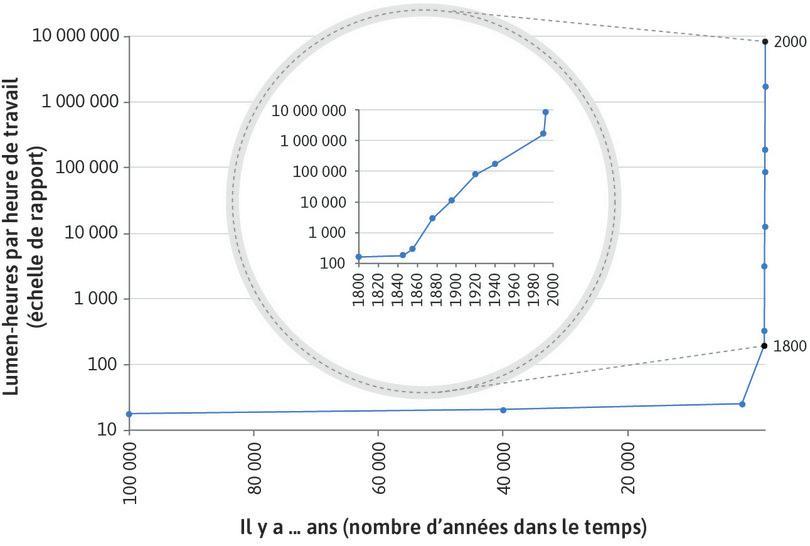 Lumen-heures par heure de travail (il y a 100000ans, jusqu'à aujourd'hui).