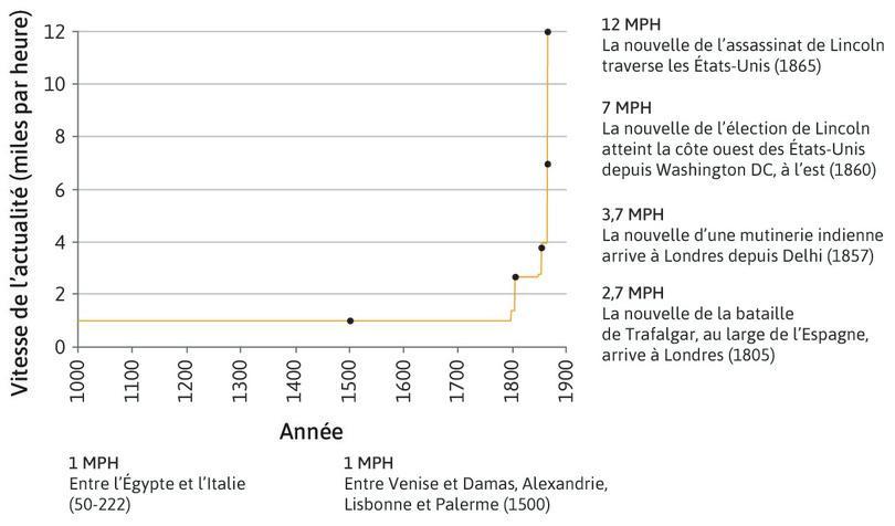 Vitesse de transmission de l'information (1000–1865).