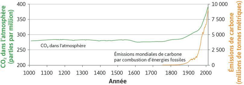 Dioxyde de carbone dans l'atmosphère (1010–2010) et émissions mondiales de carbone par combustion d'énergies fossiles (1750–2010).