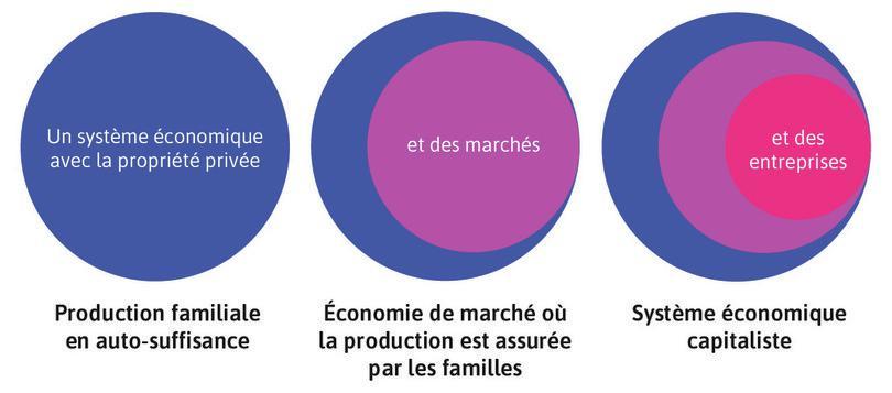 Une économie capitaliste ajoute des entreprises à une économie de marché reposant sur des entreprises familiales et la propriété privée.