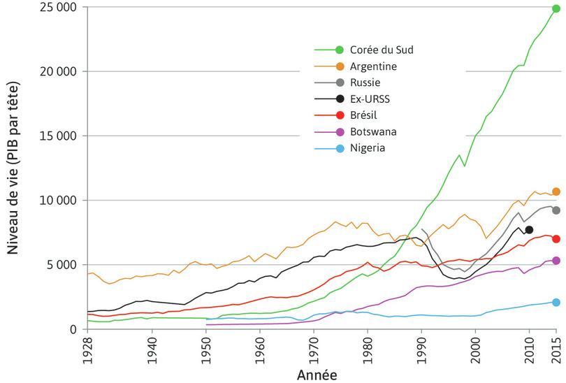 Entre 1928 et 2015, le PIB de la Corée du Sud a crû bien plus vite que celui de l'Argentine, de la Russie (ex-URSS), du Brésil, du Bostwana et du Nigéria.