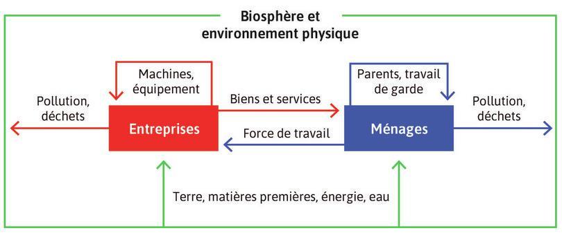L'économie des ménages et des entreprises dépend d'une biosphère saine et de la stabilité de leur environnement physique.