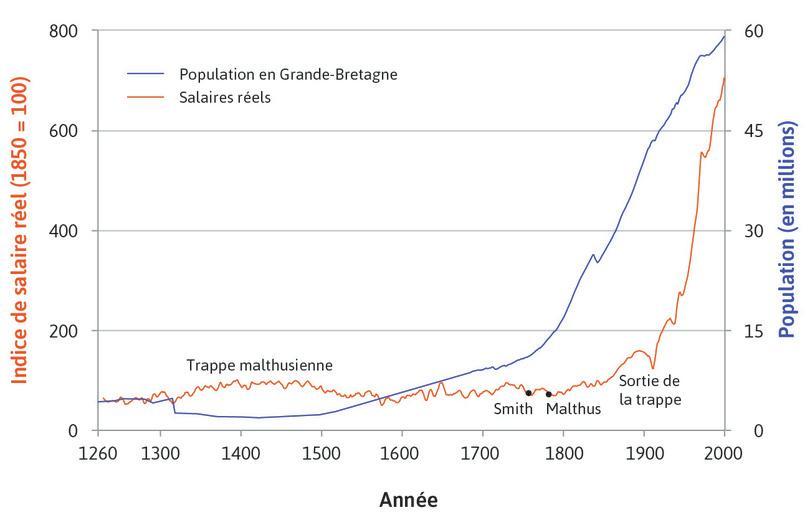 Salaires réels au cours de sept siècles: salaires des artisans (travailleurs qualifiés) à Londres (1264–2001) et population britannique