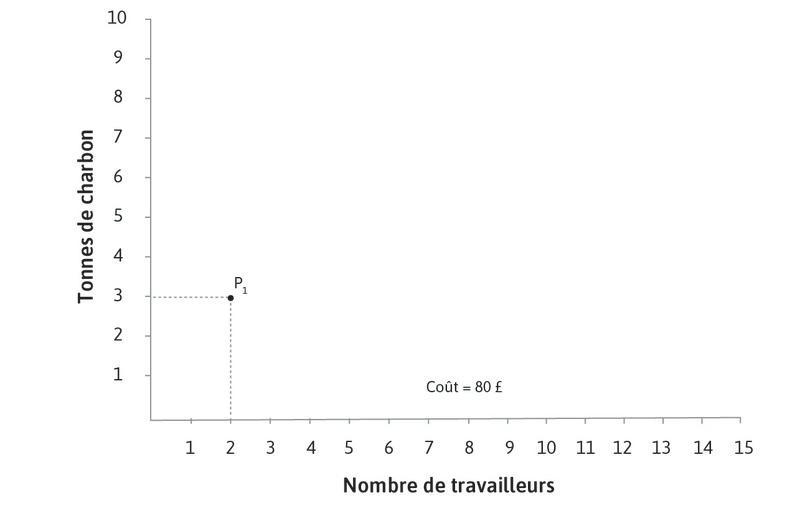 Le coût total à P1 : Le coût total d'employer 2 travailleurs avec 3tonnes de charbon est (2×10) + (3×20) =80£.