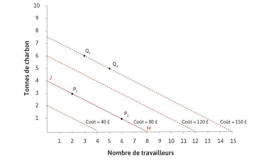 Plus de droites d'isocoût : Nous pourrions tracer des droites d'isocoût pour tout autre ensemble de points dans le graphique. Si les prix des facteurs sont fixés, les isocoûts forment un ensemble de droites parallèles. Une manière simple de tracer ces droites est de trouver les points extrêmes: par exemple, la droite à 80£ relie les pointsJ (4tonnes de charbon et pas de travailleur) et H (8travailleurs, pas de charbon).