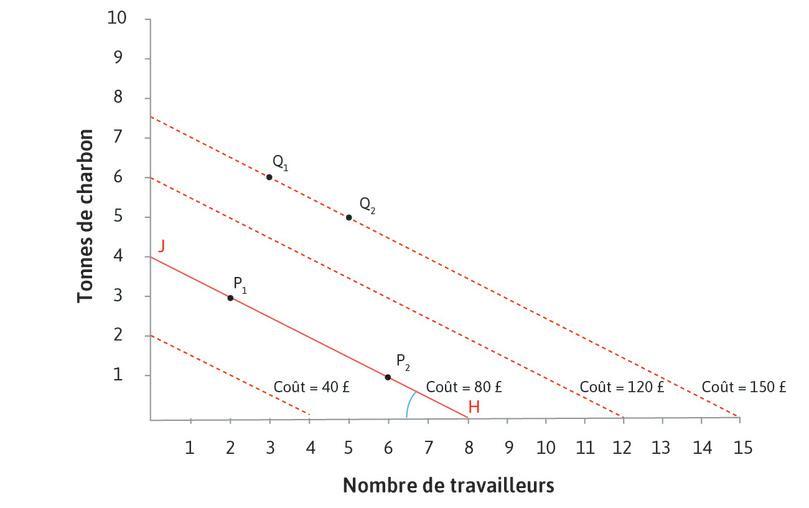 La pente de chaque droite d'isocoût est: −(w/p) : La pente des droites d'isocoût est négative (elles sont décroissantes). Dans ce cas la pente est -0,5, parce qu'à chaque point, si vous employez un travailleur de plus, coûtant 10£, et réduisez la quantité de charbon de 0,5tonne, économisant ainsi 10£, le coût total resterait le même. La pente est égale à −(w/p), le salaire divisé par le prix du charbon.