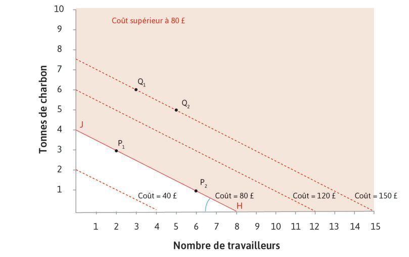 Les points situés au-dessus d'une droite d'isocoût sont plus coûteux : Si nous regardons une droite d'isocoût – celle à 80£ – nous pouvons voir que tous les points au-dessus de la droite coûtent plus de 80£, et tous les points en dessous coûtent moins.